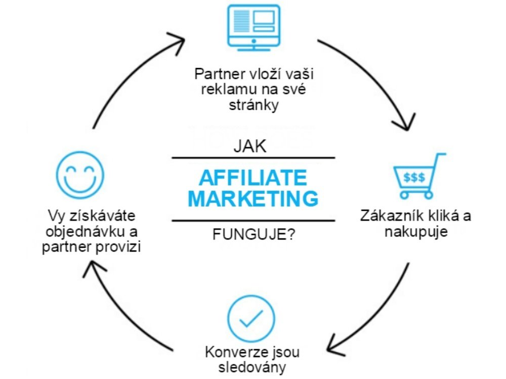 jak affiliate marketing funguje?